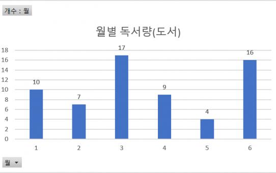 '2017년 상반기 독서 일지 및 해당 Data 분석